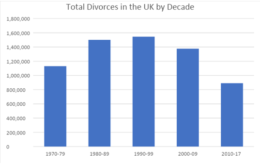 Total_divorce_decades